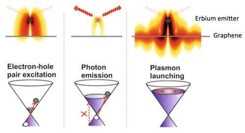 Graphene enables all-electrical control of energy flow from light emitters