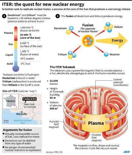 Graphic explaining the workings of ITER, the International Thermonuclear Experimental Reactor