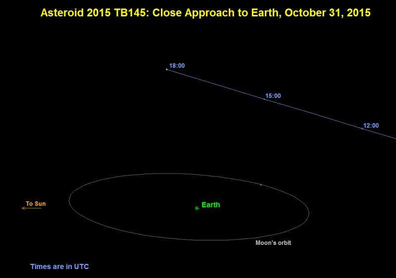 Halloween asteroid a treat for radar astronomers