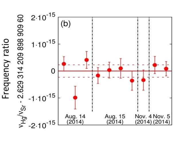 Highly-precise comparison of mercury and strontium optical lattice clocks
