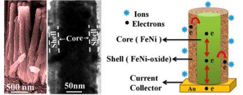 High performance, lightweight supercapacitor electrodes of the future