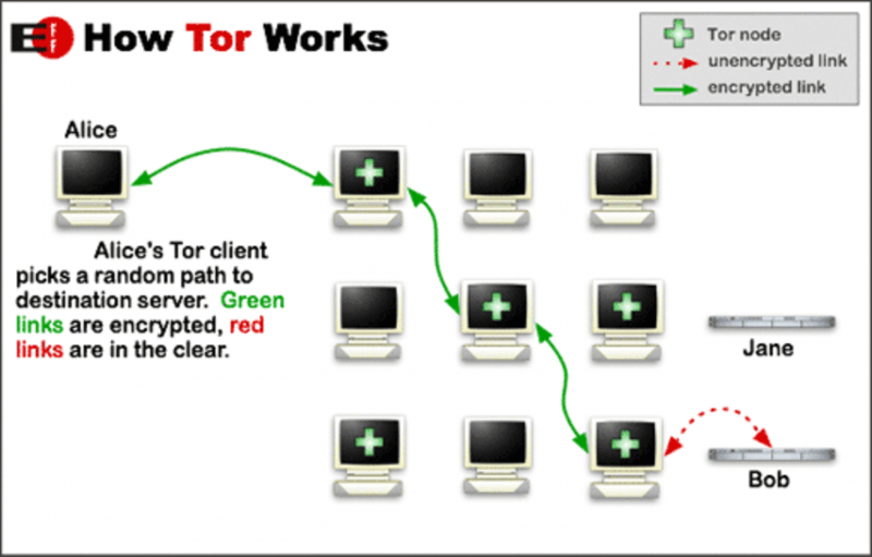 How Tor's privacy was (momentarily) broken, and the questions it raises