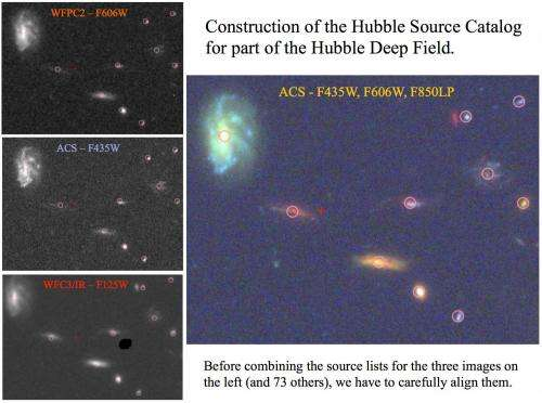 Hubble Source Catalog: One-Stop Shopping for Astronomers