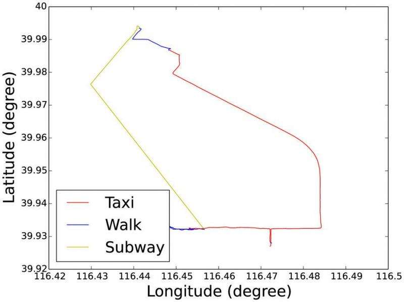 Human mobility can be modelled as mixture of different transportation modes