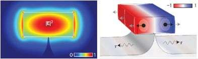 Interaction between light and sound in nanoscale waveguide