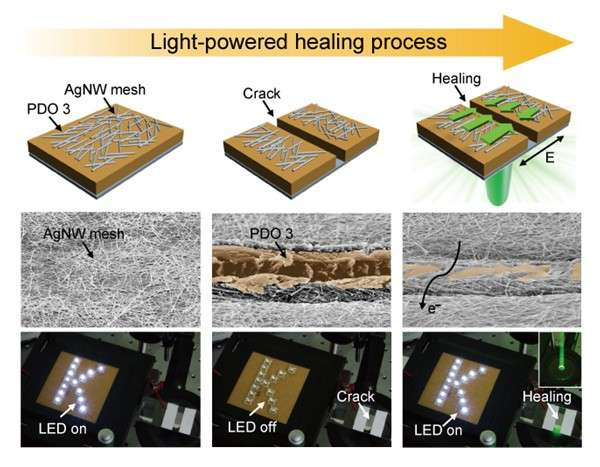 Light-powered healing of a wearable electrical conductor