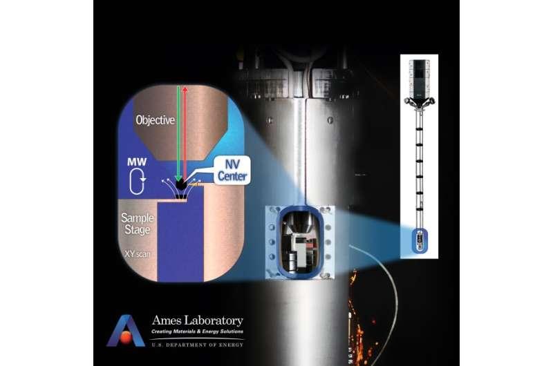 Magnetism at nanoscale