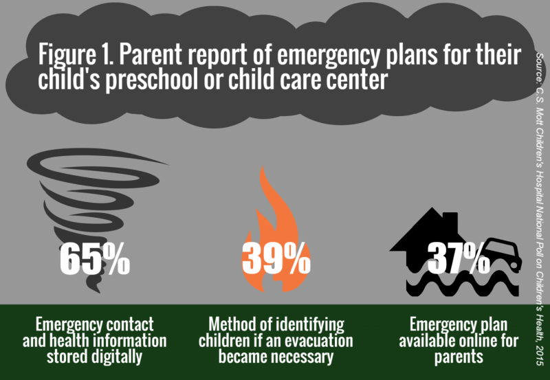 Many parents unaware of plans for emergencies at preschools and child care centers