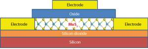 Method for creating high-quality two-dimensional materials could enable industrial-scale production