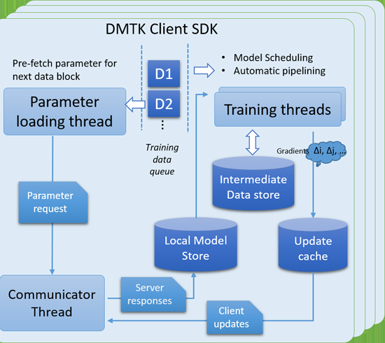 Microsoft open sources Distributed Machine Learning Toolkit for more efficient big data research