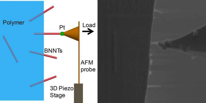 Move aside carbon: Boron nitride-reinforced materials are even stronger