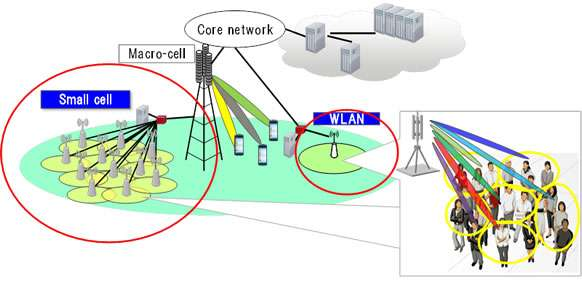 Multiplexing millimeter-wave beams for 5G technology