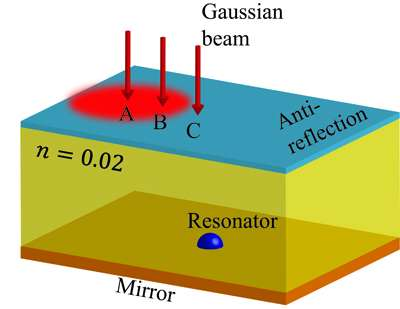 Nanoscale device that can emit light as powerfully as an object 10,000 times its size