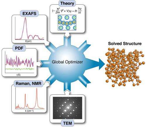 Nanostructure complex materials modeling