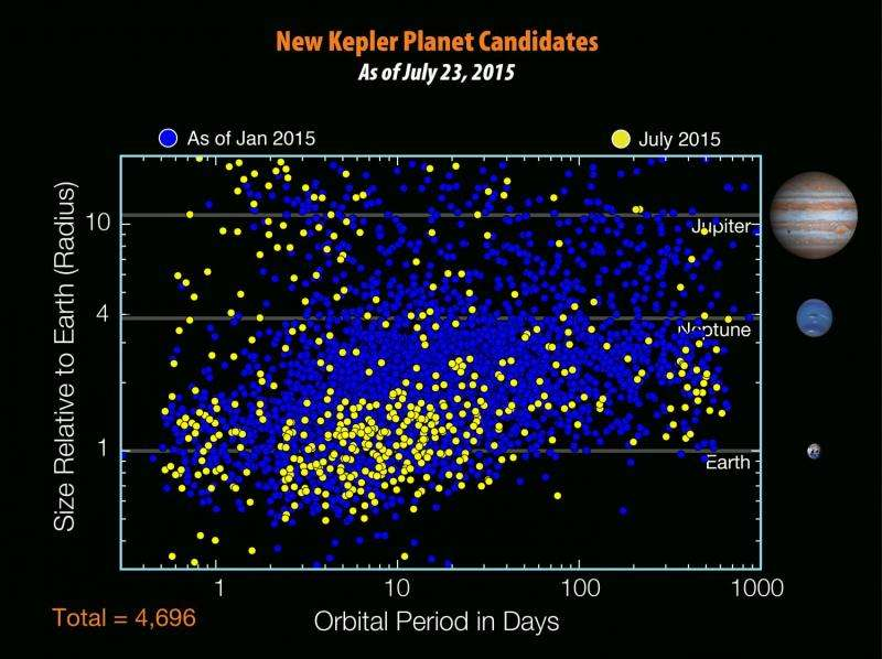 NASA discovers Earth-like planet orbiting 'cousin' of Sun