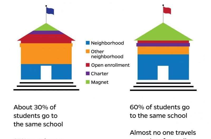 Neighbors, but not classmates