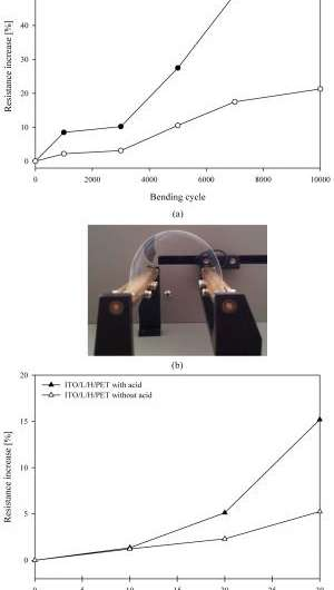 New flexible films for touch screen applications achieve longer lasting display