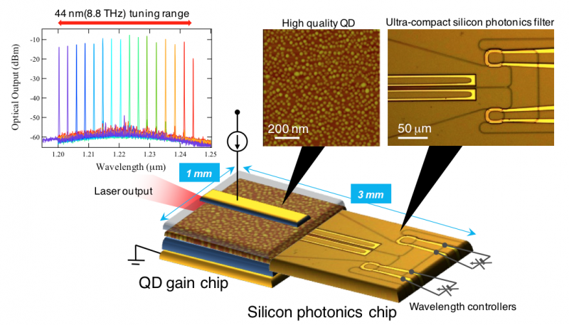 New heterogeneous wavelength tunable laser diode for high-frequency efficiency