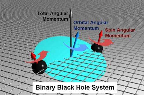 New insight found in black hole collisions