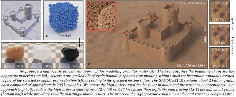 New method efficiently renders granular materials at multiple scales
