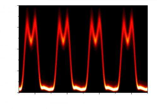 New method to generate arbitrary optical pulses