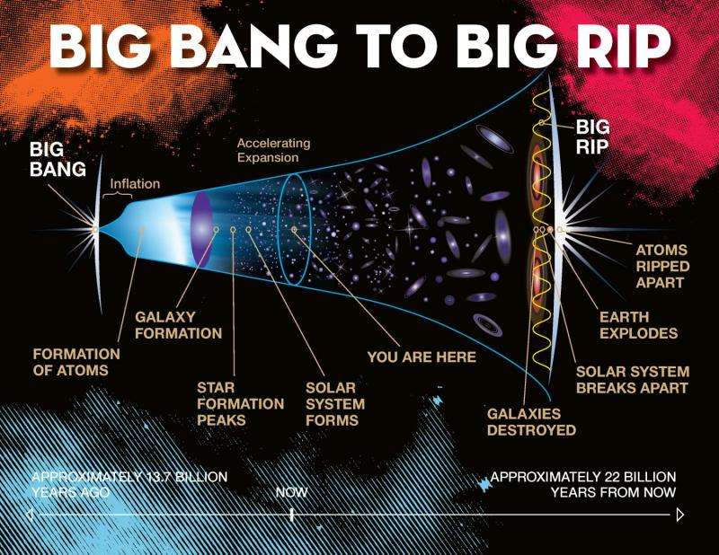 New model of cosmic stickiness favors 'Big Rip' demise of universe