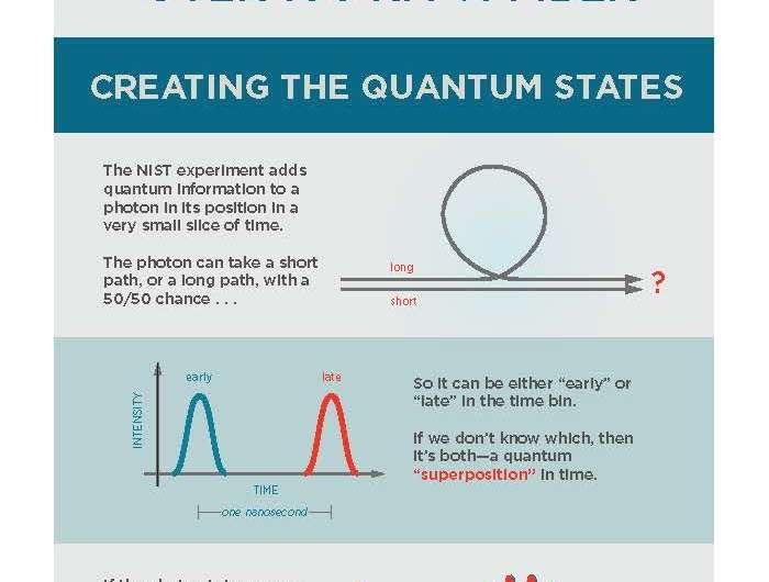 NIST team breaks distance record for quantum teleportation