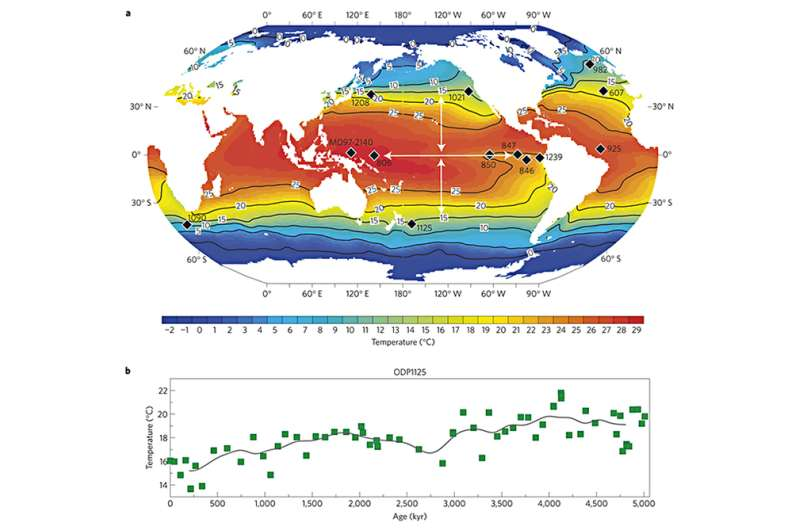 Ocean temperatures of the past may tell us about global climate patterns of the future