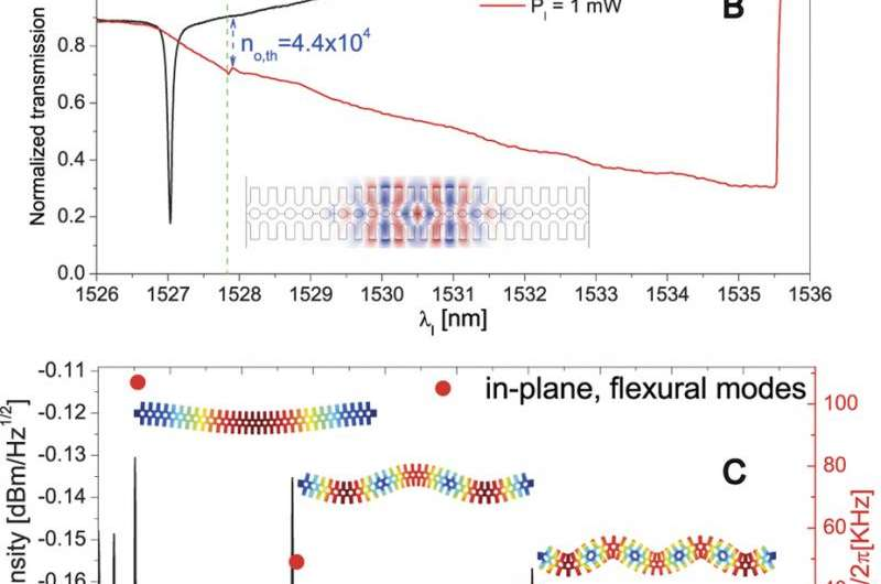 Optical and mechanical responses of the OM photonic crystal.
