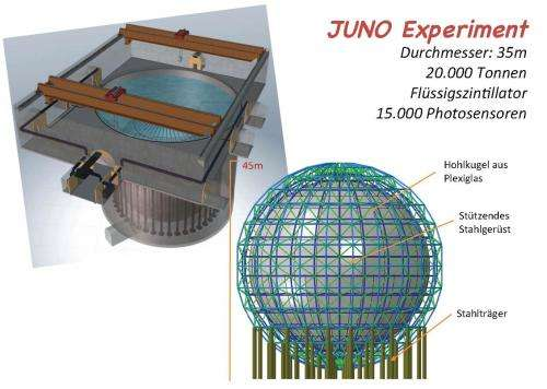 Particle physicists discuss JUNO neutrino experiment