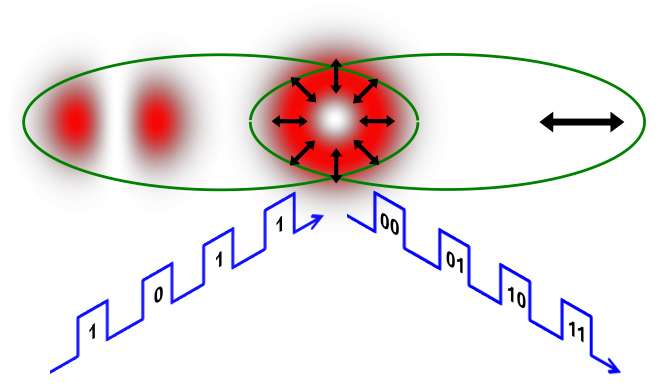 Physicists mimic quantum entanglement with laser pointer to double data speeds