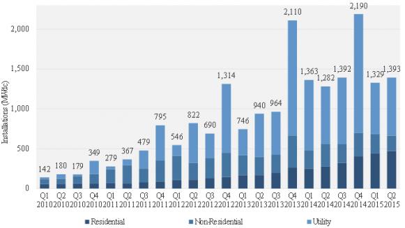 Q2 2015 an impressive quarter for the US solar PV market
