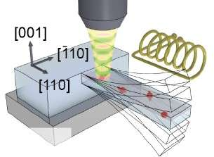 Quantum states in a nano-object manipulated using a mechanical system
