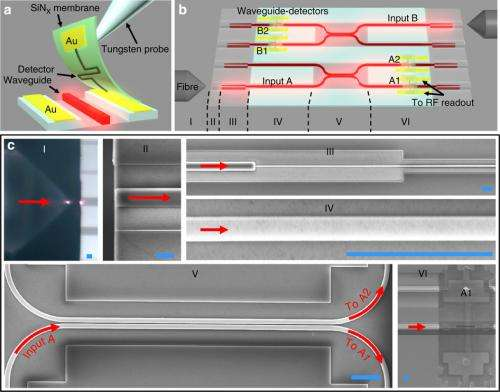 Researchers build an array of light detectors on a photonic chip able to record single photons