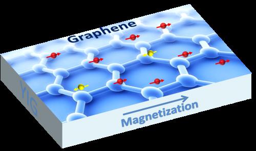 Researchers make magnetic graphene