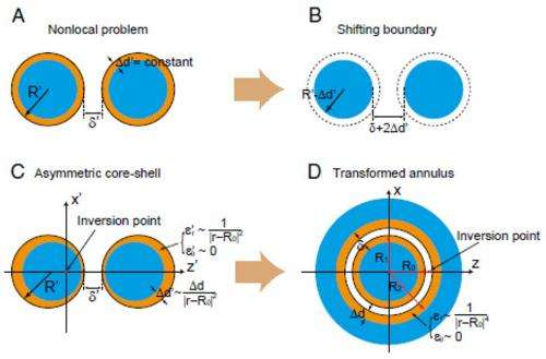Schematic of the problem