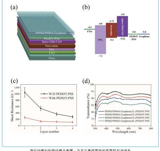 Semitransparent perovskite solar cells with graphene electrodes