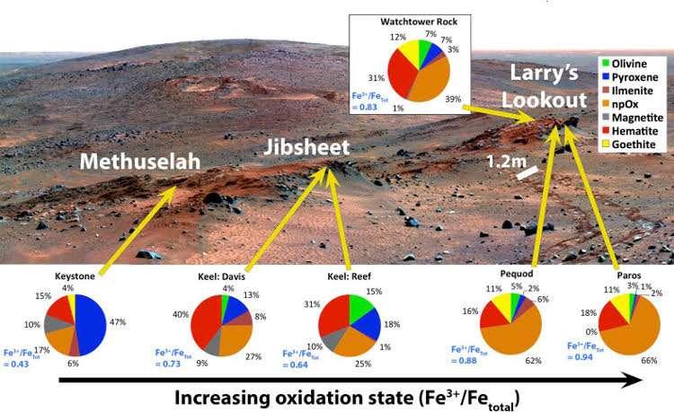 Signs of acid fog found on Mars