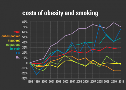 Smokers, the obese, have markedly higher health-care costs than peers