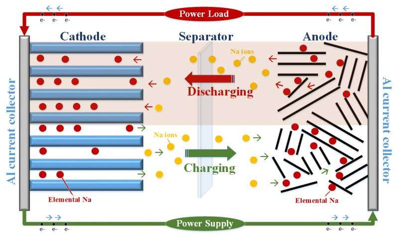 Sodium-ion batteries are potential power technology of future