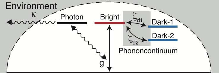 solar cell efficiency paradox