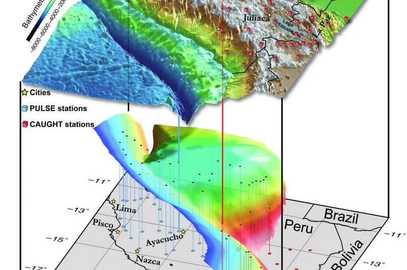 South American example illustrates Rocky Mountain formation