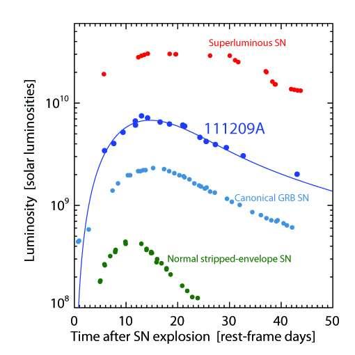 Super-bright supernova with extreme burst of gamma radiation