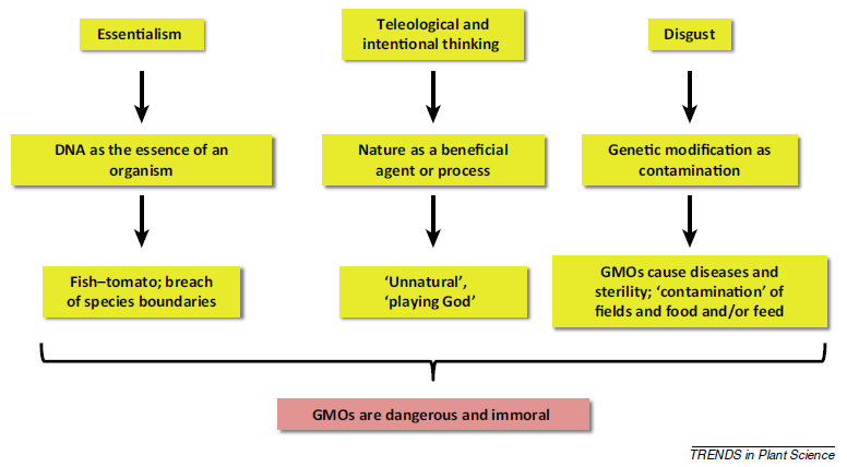 The appeal of being anti-GMO