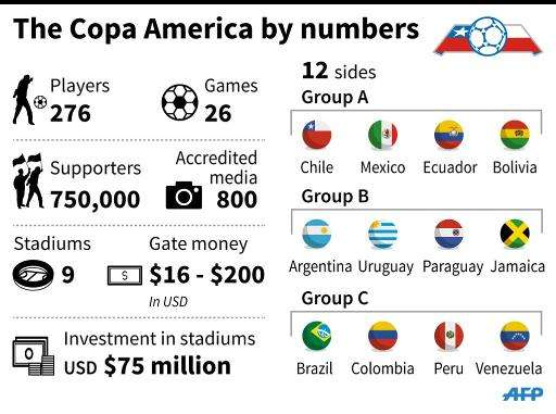 The Copa America by numbers