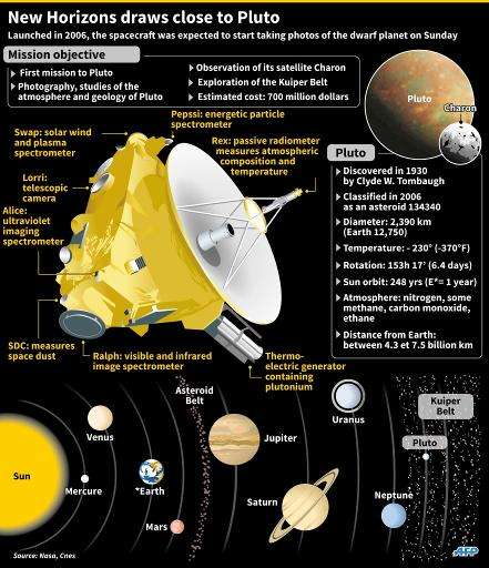The New Horizons spacecraft take high-resolution images of Pluto