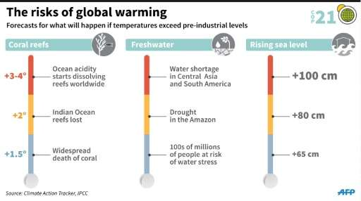 The risks of global warming