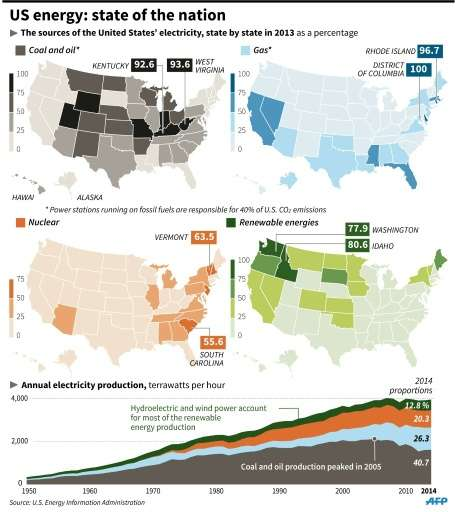 The share of different kinds of energy in different US states