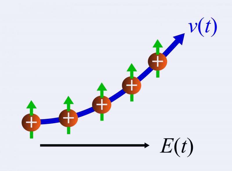 Time-resolved measurement of the anomalous velocity