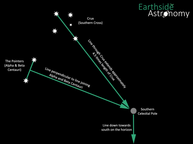 Top five ways to get the most from the stars